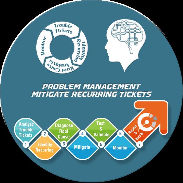 Problem Management: Assessments